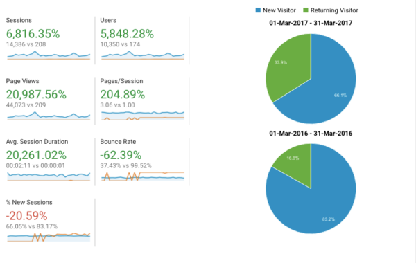 Avon Valley - Google Analytics - Website comparison, web design and development in Wiltshire and Bath