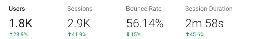 Average Site Duration - Google Analytics Statistic