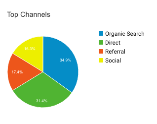 Google Analytics - where's your traffic coming from? Traffic sources