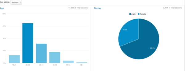 The Google Analytics Statistics you should be tracking