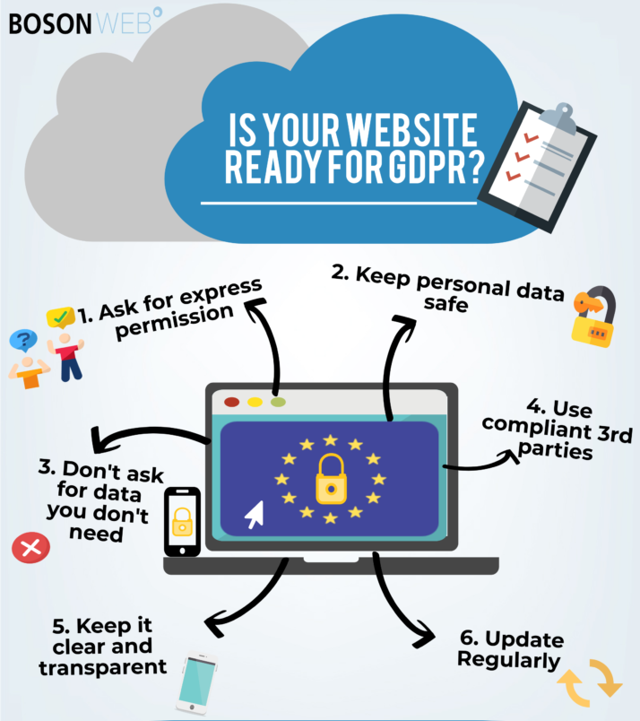 Is your website ready for GDPR? Find out if your website is compliant. Get in touch if you need help with your cookie policy, hosting and making your website compliant. Here's 6 points you need to think about before May 2018